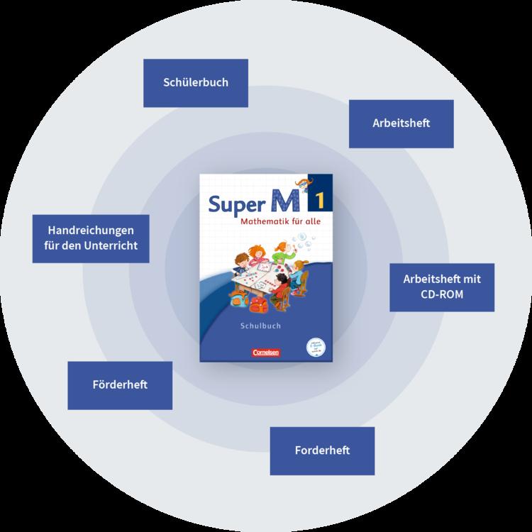 Super M Lehrwerk Übersicht Bestandteile