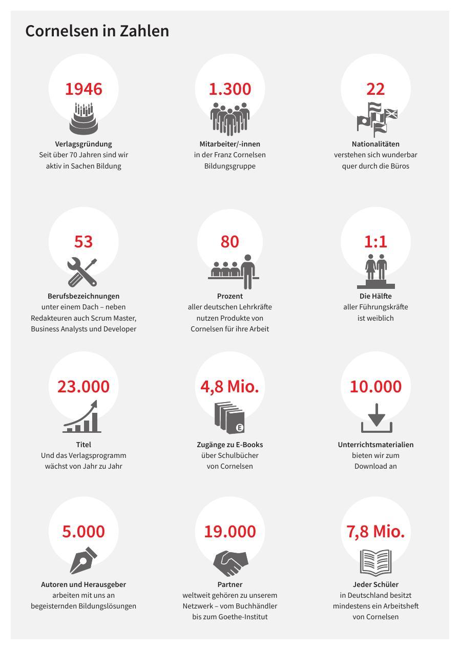 Cornelsen in Zahlen