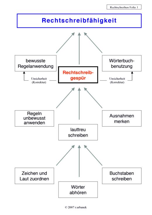 Tinto: Rechtschreiben - Didaktische Fachinfo - Webshop-Download