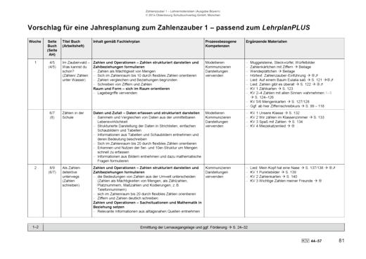 Zahlenzauber - Vorschlag für eine Jahresplanung zum Zahlenzauber 1 – Ausgabe Bayern - Stoffverteilungsplan - 1. Jahrgangsstufe