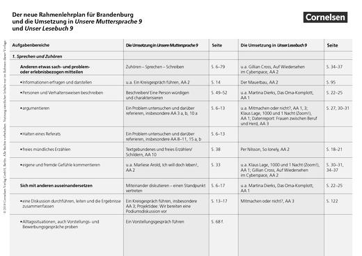 Unsere Muttersprache - Stoffverteilungsplan 9/10 - Brandenburg - Stoffverteilungsplan - 9. Schuljahr
