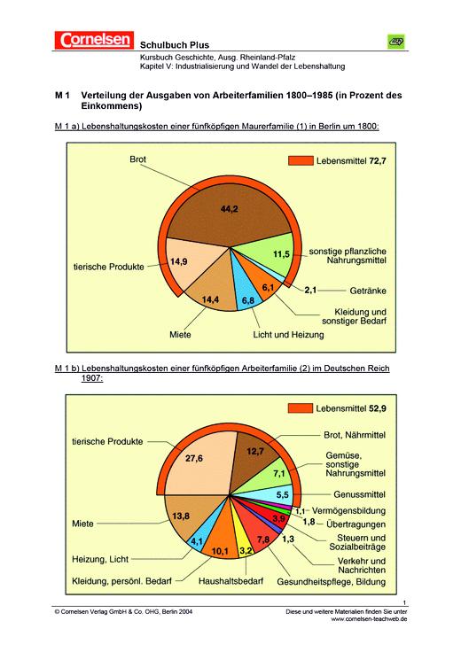 Industrialisierung und Wandel der Lebenshaltung - Leistungsmessung, Test, Prüfung - zu Lehrwerken - Webshop-Download