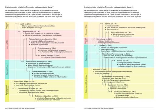 Mathewerkstatt - Inhaltliche Themen Mathewerkstatt 7/8 - Stoffverteilungsplan - Webshop-Download