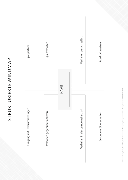 So gelingt's - Der Kita-Ratgeber - Planungskreislauf – Strukturierte Mindmap - Kopiervorlage