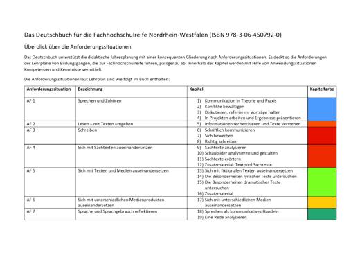 Das Deutschbuch - Fachhochschulreife - Anforderungssituationen - Planungshilfe - 11./12. Schuljahr