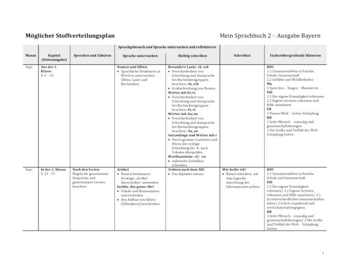 Mein Sprachbuch - Stoffverteilungsplan - 2. Jahrgangsstufe