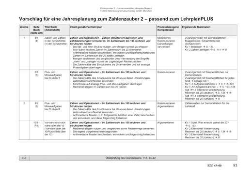 Zahlenzauber - Vorschlag für eine Jahresplanung - Stoffverteilungsplan - 2. Jahrgangsstufe