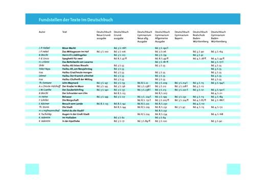 Fundstellen der Hörbuch-Texte in den Deutschbuch-Ausgaben - Arbeitsblatt zum Hörbuch - Webshop-Download