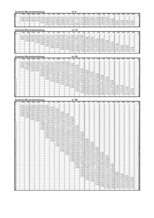 Summen-Binomialverteilung - Arbeitsblatt - Webshop-Download