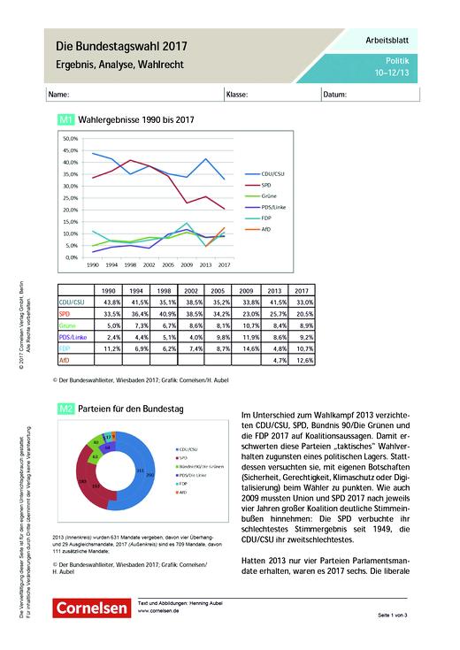 Die Bundestagswahl 2017. Ergebnis, Analyse, Wahlrecht - Arbeitsblatt - Webshop-Download