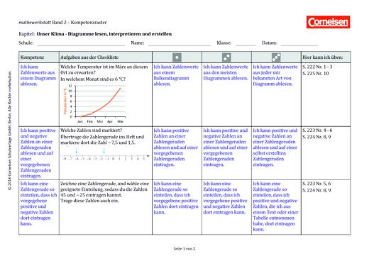 Mathewerkstatt - Kompetenzraster Mathewerkstatt 2 - Kompetenzverteilung - Webshop-Download
