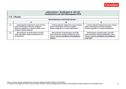 Natur und Technik - Naturwissenschaften: Neubearbeitung - Lebensräume - Kompetenzverteilung - 5./6. Schuljahr: Biologie, Naturphänomene und Technik