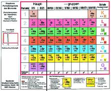 Klappbares Periodensystem der Elemente - Klapptafel