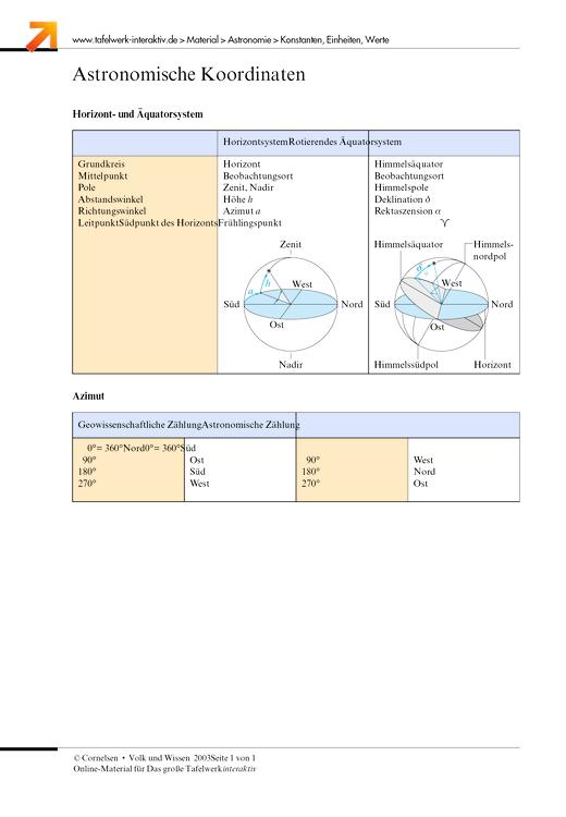 Astronomische Koordinaten - Arbeitsblatt | Cornelsen
